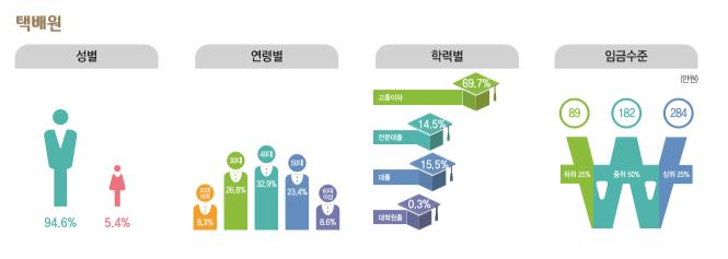 택배원 종사현황 : 성별(남성94.6%, 여성5.4%), 연령별(20대8.3%, 30대26.8%, 40대32.9%, 50대23.4%, 60대이상8.6%), 학력별(고졸이하69.7%, 전문대졸14.5%, 대졸15.5%, 대학원졸0.3%), 임금수준(하위25% 89만원, 중위50% 182만원, 상위25% 284만원)