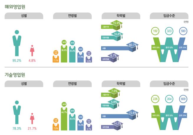 해외영업원 종사현황 : 성별(남성95.2%, 여성4.8%), 연령별(20대7.1%, 30대36.6%, 40대35.4%, 50대17%, 60대이상3.9%), 학력별(고졸이하15.9%, 전문대졸16.8%, 대졸60.7%, 대학원졸6.7%), 임금수준(하위25% 192만원, 중위50% 323만원, 상위25% 590만원) / 기술영업원 종사현황 : 성별(남성78.3%, 여성21.7%), 연령별(20대7.5%, 30대44.7%, 40대30.5%, 50대14.2%, 60대이상3.1%), 학력별(고졸이하7.5%, 전문대졸5.8%, 대졸72.6%, 대학원졸14.2%), 임금수준(하위25% 226만원, 중위50% 354만원, 상위25% 609만원)