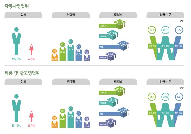 자동차영업원 종사현황 : 성별(남성95.2%, 여성4.8%), 연령별(20대10.3%, 30대27.4%, 40대37.7%, 50대20.3%, 60대이상4.4%), 학력별(고졸이하36%, 전문대졸20.5%, 대졸41.5%, 대학원졸2.5%), 임금수준(하위25% 135만원, 중위50% 267만원, 상위25% 527만원) / 제품 및 광고 영업원 종사현황 : 성별(남성91.1%, 여성8.9%), 연령별(20대8%, 30대28.2%, 40대38.2%, 50대19.8%, 60대이상5.9%), 학력별(고졸이하37.4%, 전문대졸18.4%, 대졸41.5%, 대학원졸2.7%), 임금수준(하위25% 152만원, 중위50% 255만원, 상위25% 442만원)