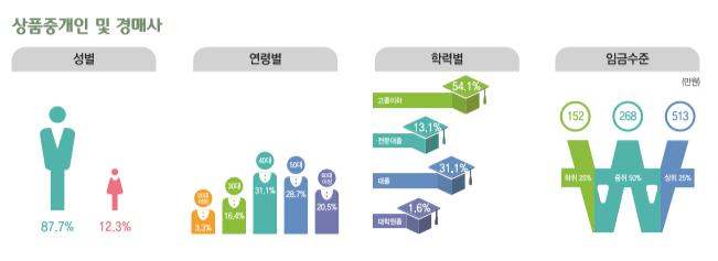 상품중개인 및 경매사 종사현황 : 성별(남성87.7%, 여성12.3%), 연령별(20대3.3%, 30대16.4%, 40대31.1%, 50대28.7%, 60대이상20.5%), 학력별(고졸이하54.1%, 전문대졸13.1%, 대졸31.1%, 대학원졸1.6%), 임금수준(하위25% 152만원, 중위50% 268만원, 상위25% 513만원)