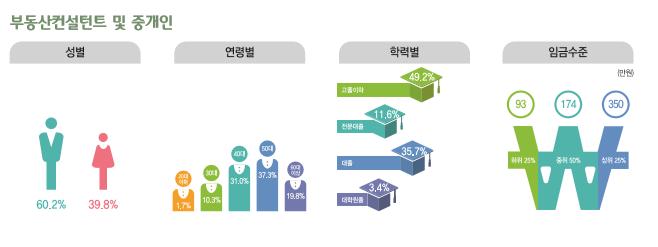 부동산컨설턴트 및 중개인 종사현황 : 성별(남성60.2%, 여성39.8%), 연령별(20대1.7%, 30대10.3%, 40대31.0%, 50대37.3%, 60대이상19.8%), 학력별(고졸이하49.2%, 전문대졸11.6%, 대졸35.7%, 대학원졸3.4%), 임금수준(하위25% 93만원, 중위50% 174만원, 상위25% 350만원)