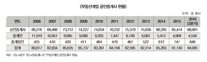 부동산개업 공인중개사 현황 표 내용 확인