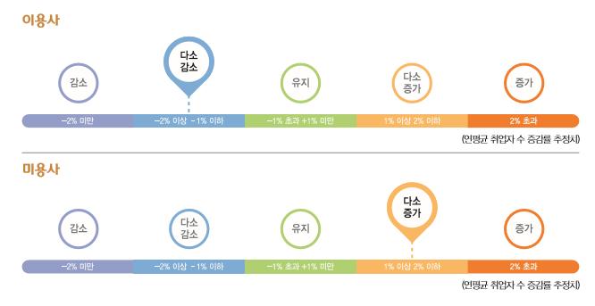 이용사 연평균 취업자 수 증감률 추정치 : 다소감소(-2%이상 -1%이하) / 미용사 연평균 취업자 수 증감률 추정치 : 다소증가(1%이상 2%이하)