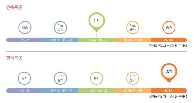 건축목공 연평균 취업자 수 증감률 추정치 : 유지(-1%초과 +1%미만) / 한식목공 연평균 취업자 수 증감률 추정치 : 증가(2% 초과)