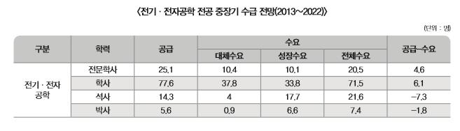 전기, 전자공학 전공 중장기 수급 전망(2013~2022)에 대한 표로 상세내용 하단 참고