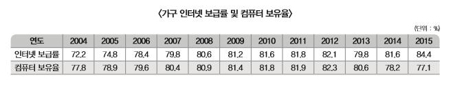 가구 인터넷 보급률 및 컴퓨터 보유율에 대한 표로 상세내용 하단 참고