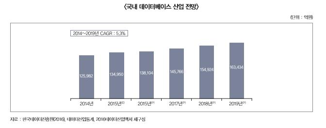 국내 데이터베이스 산업전망(자료:한국데이터진흥원(2016), 데이터산업통계, 2016데이터산업백서 재구성) - 2014년:125,982억원, 2015년:134,950억원, 2016년:138,104억원, 2017년:145,766억원, 2018년:154,924억원, 2019년:163,434억원 (2014~2019년 CAGR:5.3%)