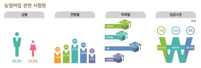 농림어업 관련 시험원 - 성별:남자 65.0% / 여자:35.0% , 연령별: 20대이하 15.0% / 30대 21.7% / 40대 31.7% / 50대 25.0% / 60대 이상 6.7%, 학력 : 고졸이하 21.7% / 전문대졸 15.0% / 대졸 51.7% / 대학원졸 11.7% , 임금수준 : 하위25% - 106만원 / 중위 50% - 222만원 / 상위 25% - 405만원